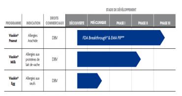 Le stade de développement des produits Viaskin, développés par DBV Technologies.